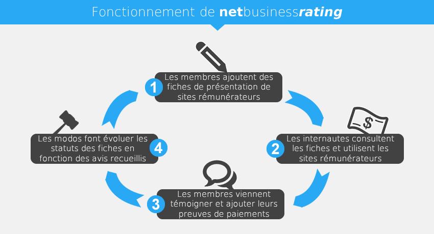 Netbusinessrating